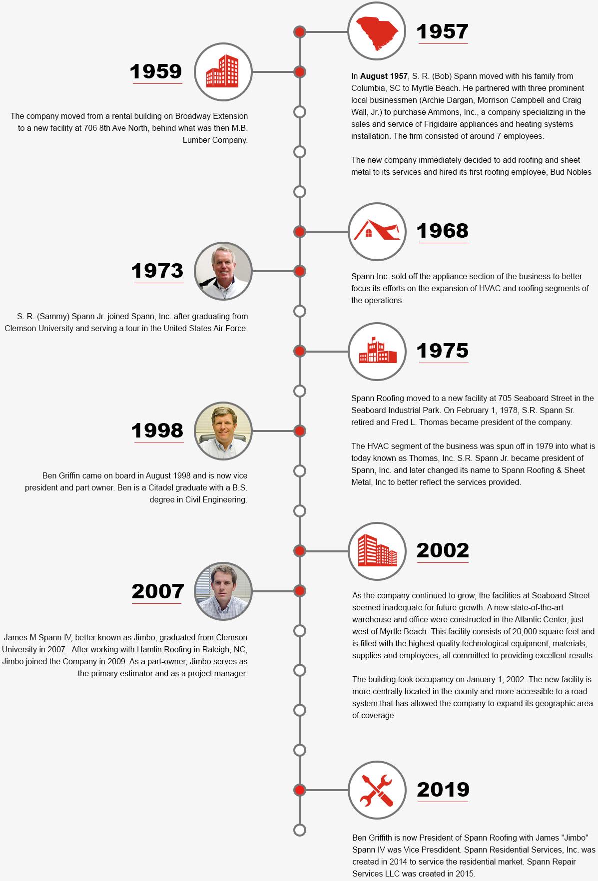 Spann Company History